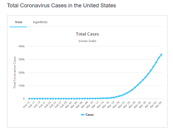 6 apr  total cases us graph