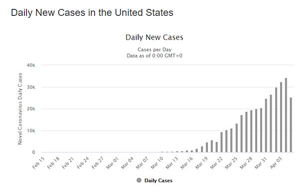 6 apr daily cases us graph