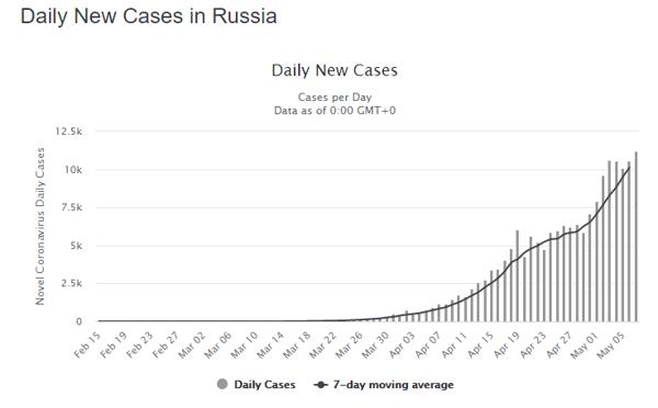 8 May rus daily