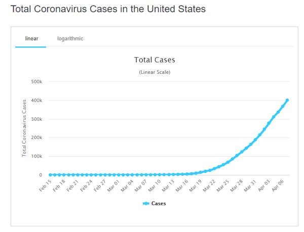 8 apr  total cases us graph