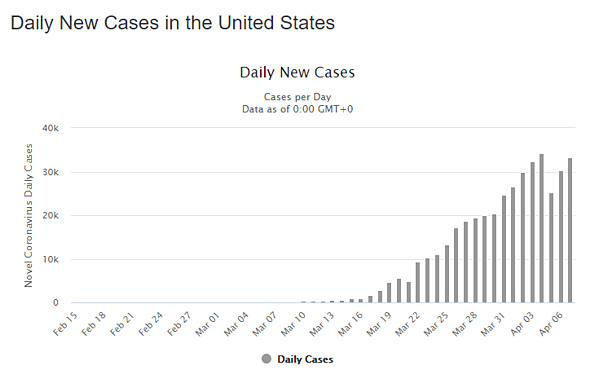8 apr daily cases us graph
