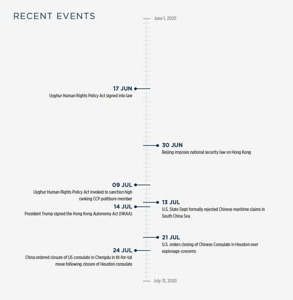 GG_China_Escalation_Email_Graphic_v1-01