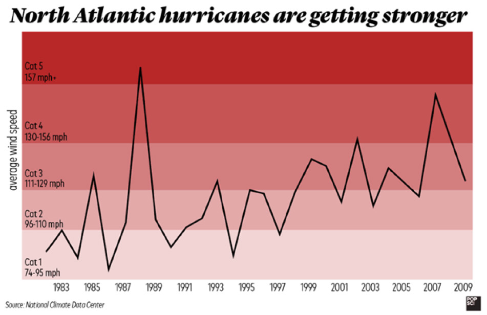 North Atlanic Hurricanes Are Getting Stronger