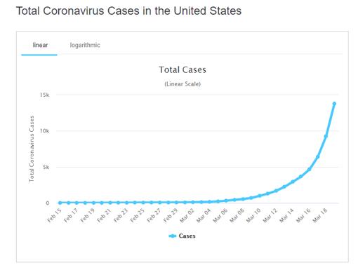 cases us graph