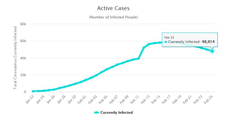 coronavirus 26 feb graph