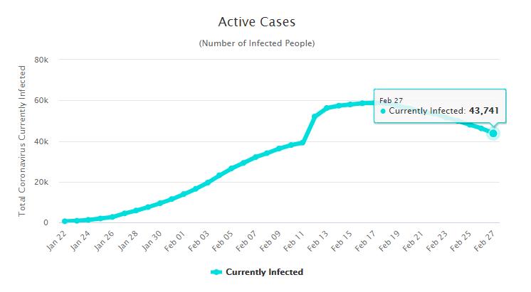 coronavirus 28 feb graph 2