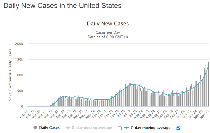 COVID-19 Update: US and Europe continue to lead global surge in cases